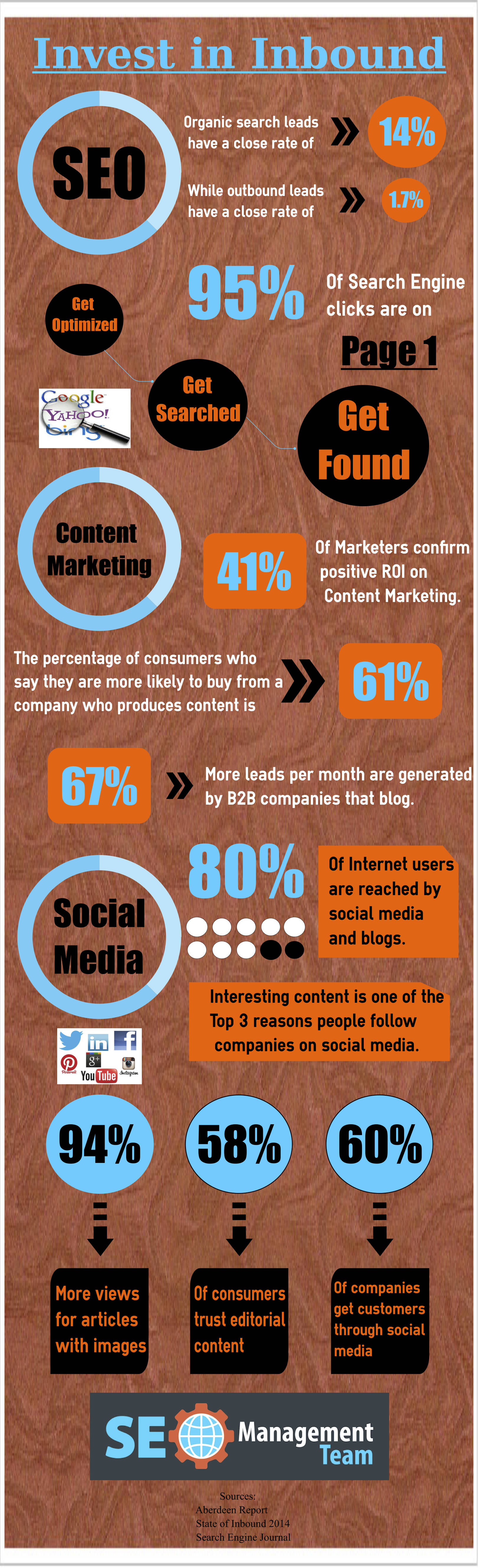 Infographic Inbound Marketing