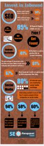 Infographic on inbound marketing